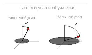 МРТ-физические основы метода 6